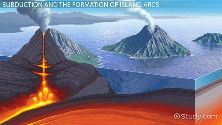 Island Arc Definition & Formation Video & Lesson
