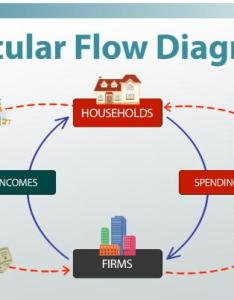 Video thumbnail also circular flow diagram in economics definition  example rh study