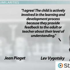 Piaget Vs Vygotsky Venn Diagram Ac Outlet Wiring Differences Between S Cognitive Development Video Thumbnail