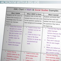 Ano Ang Venn Diagram Tagalog Ford 300 Inline 6 Wiring Kwl Chart Example Graphic Organizer And Classroom Applications