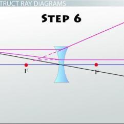 Lenses For Ray Diagram Physics 1998 Ford Ranger 4x4 Wiring Diagrams Lab Video Lesson Transcript Thumbnail