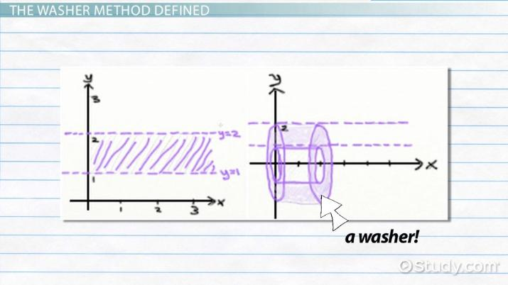 Washer Method in Calculus Formula  Examples  Video  Lesson Transcript  Studycom