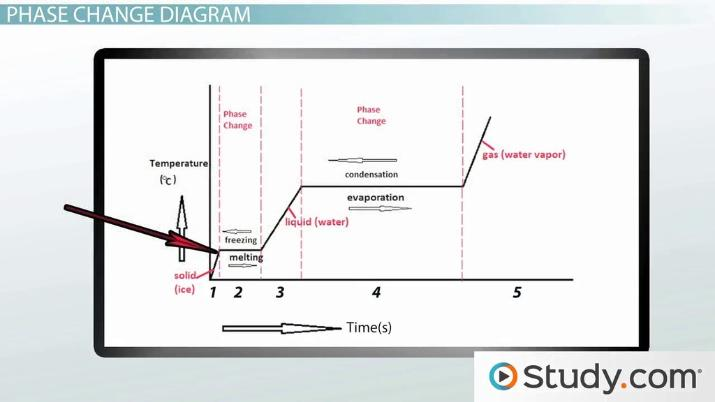 phase change of water diagram 1 10v dimming wiring evaporation condensation freezing melting video thumbnail