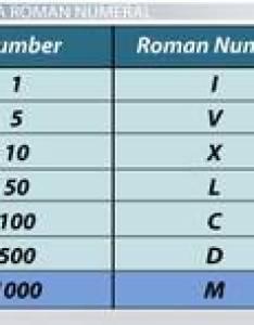 How to represent in roman numerals also writing for video  lesson transcript rh study