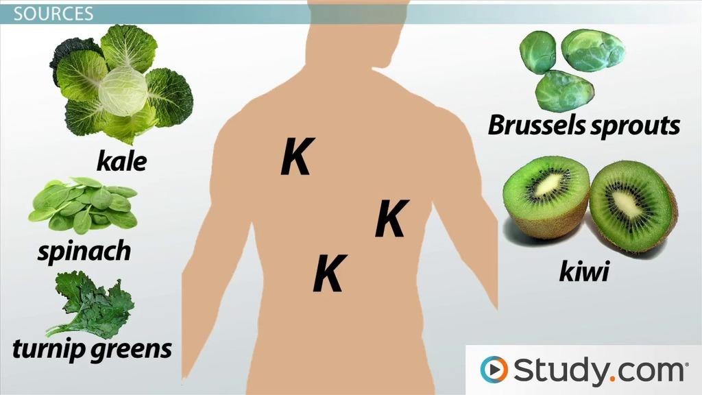 Vitamin K Fat Soluble Vitamin Deficiency & Toxicity