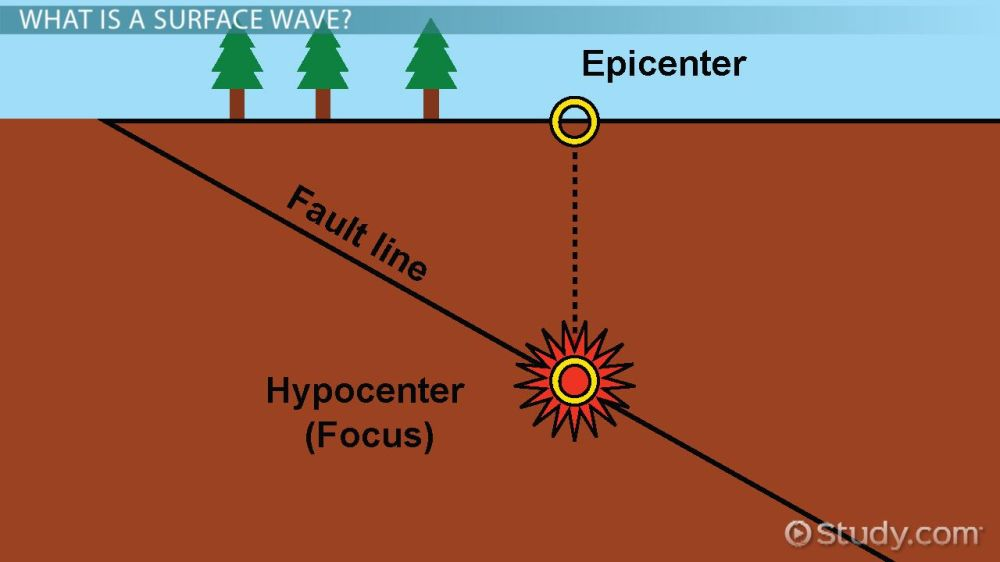 medium resolution of What Are Surface Waves? - Definition