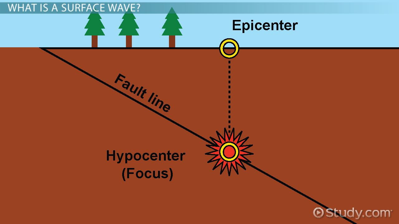 hight resolution of What Are Surface Waves? - Definition