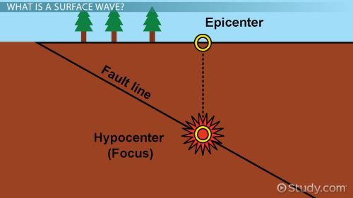 small resolution of What Are Surface Waves? - Definition