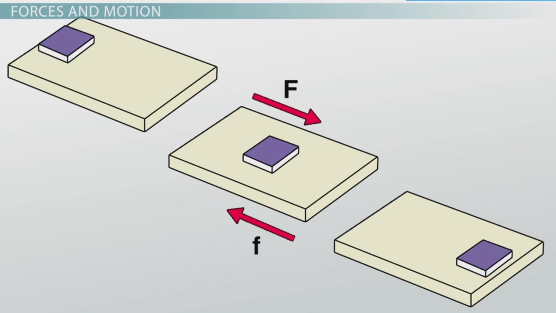 Science Friction Motion Worksheet