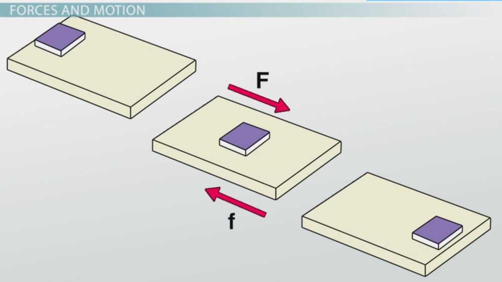 medium resolution of What is Friction? - Definition