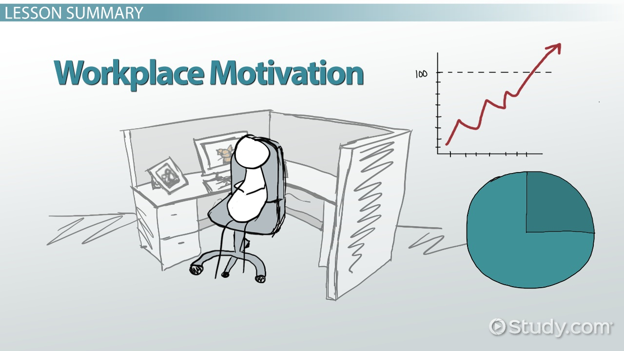 Workplace Motivation Theories Types & Examples Video