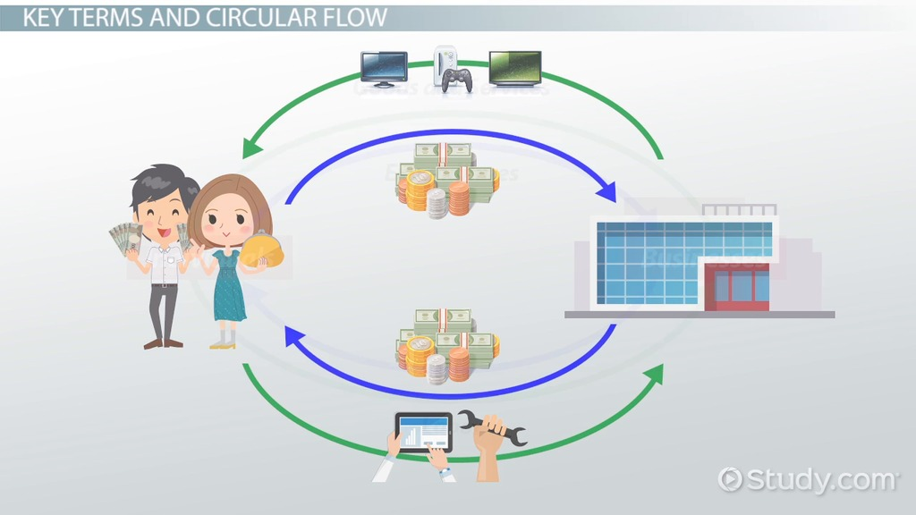 The Circular Flow Of Income Definition & Model Video