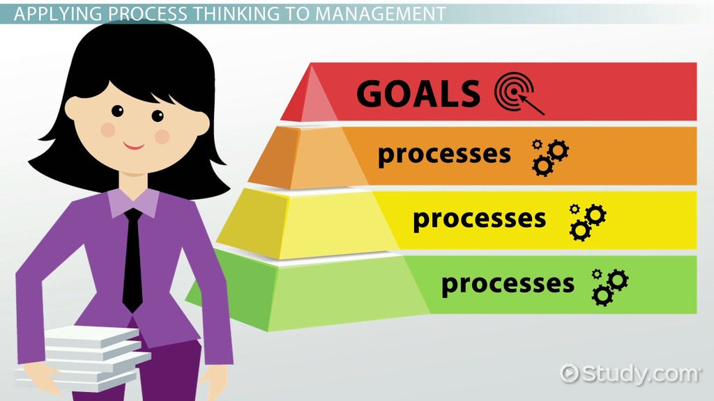 Process Approach To Management Definition & Concept