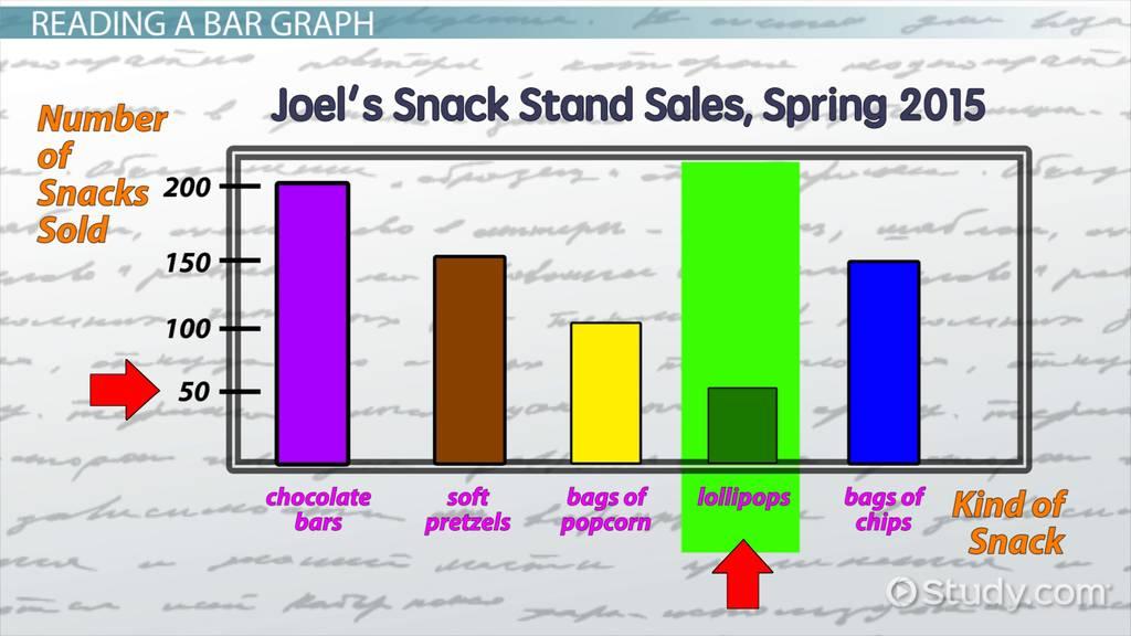 Reading & Interpreting Bar Graphs Video & Lesson