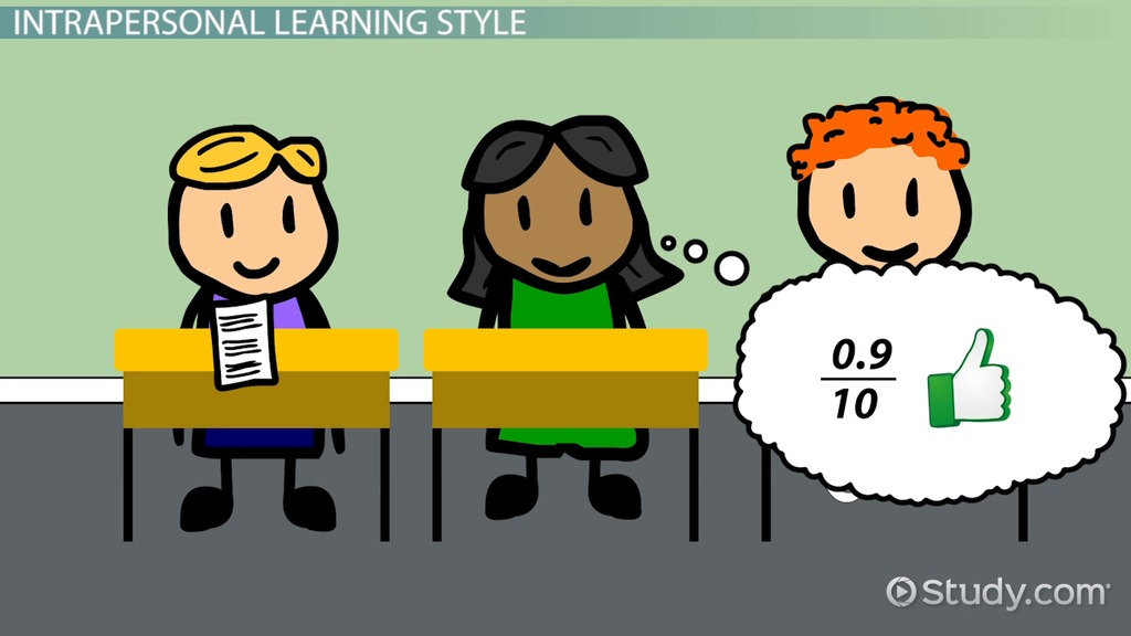 Intrapersonal Learning Style Teaching Tips Video