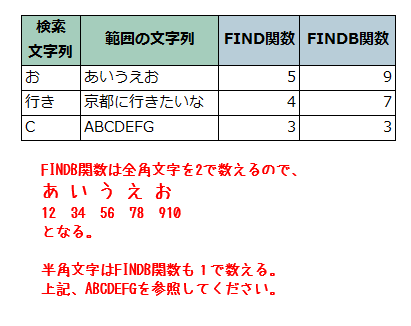 FIND関数とFINDB関数の比較