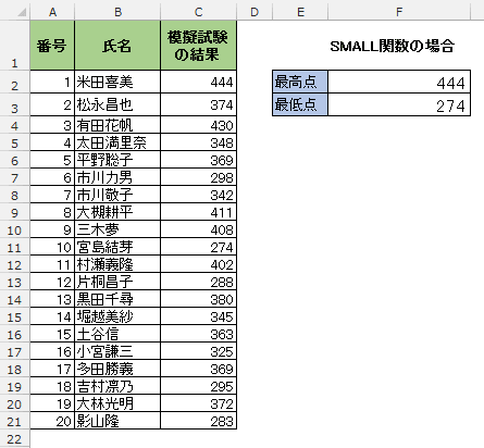 SMALL関数の入力結果