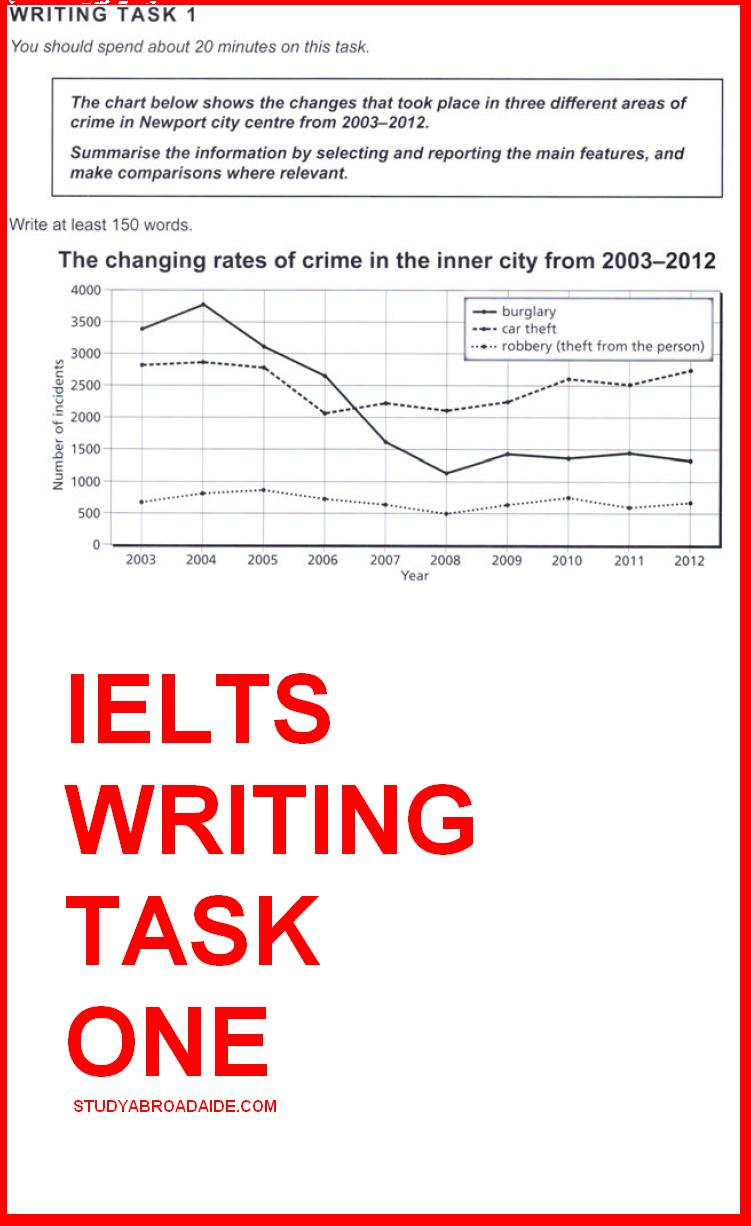 IELTS Academic Writing Task 1