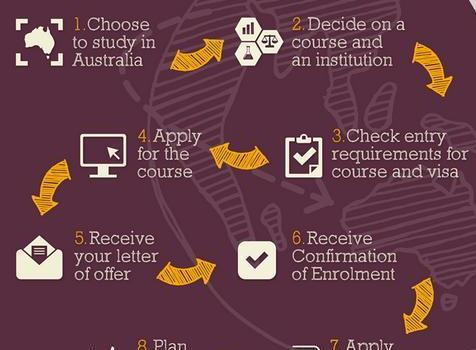 Australia Student VISA IELTS band requirements