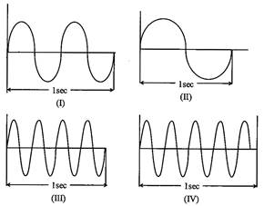 What is the arrangement of the given waves according to
