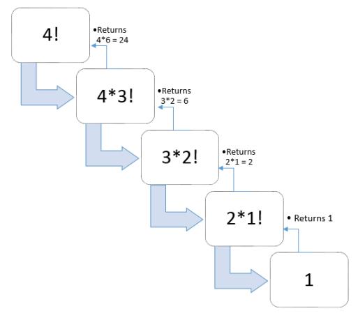 factorial Visualization