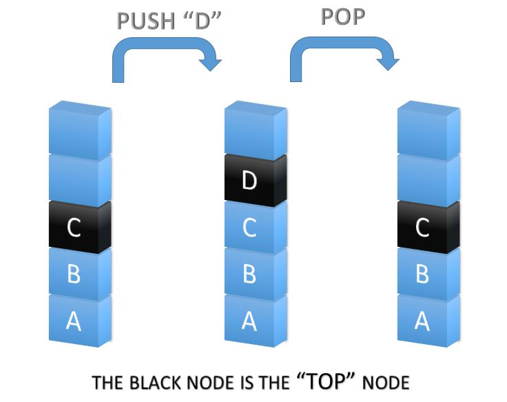 visualization of push and pop operations in a stack