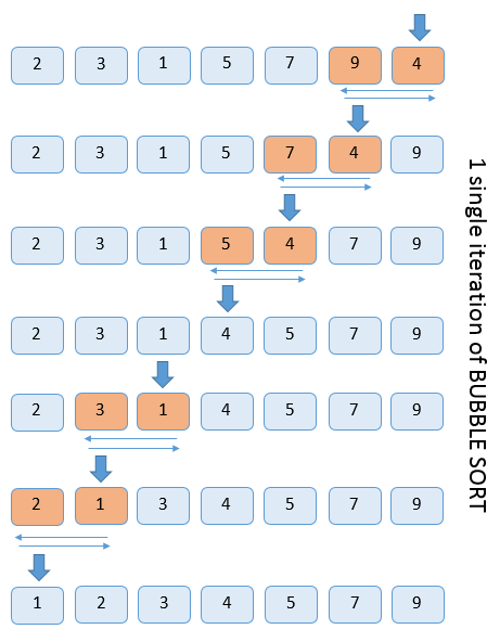 Single iteration of bubble sort