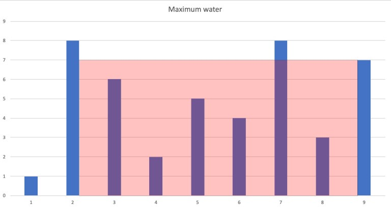 container with maximum water visualization