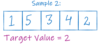 sample test case {1,5,3,4,2} with k=2