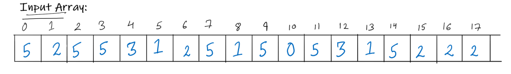sample input for counting sort