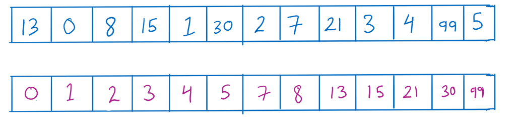 Image showing a sample array and a sorted one.