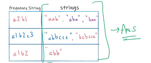 image showing grouped anagrams by frequency string
