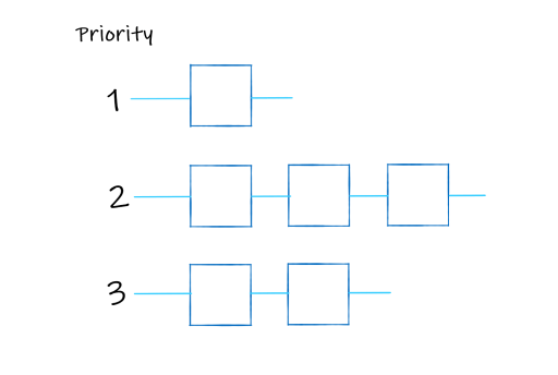 structure of a priority queue