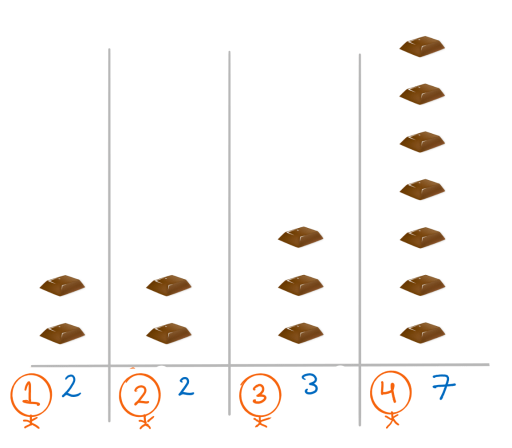 sample showing an initial distribution.