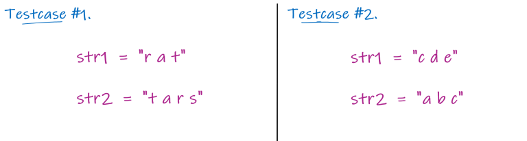 figure showing sample test cases to make anagrams