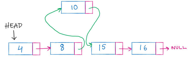 inserting a node in a linked list
