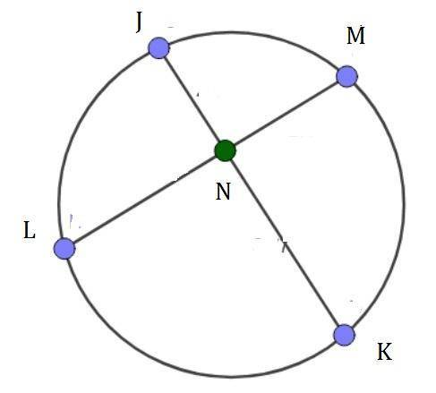 For circle H, JN = x, NK = 2, LN = 3, and NM = 6. Solve