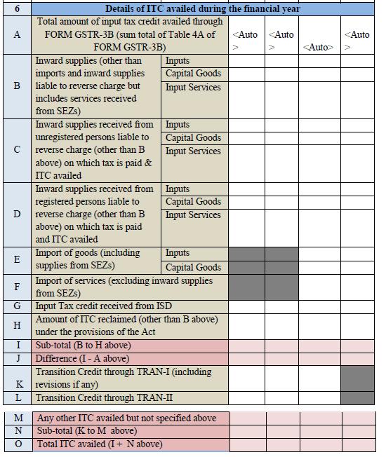 Array - analysis of gst annual return form gstr 9   studycafe  rh   studycafe in