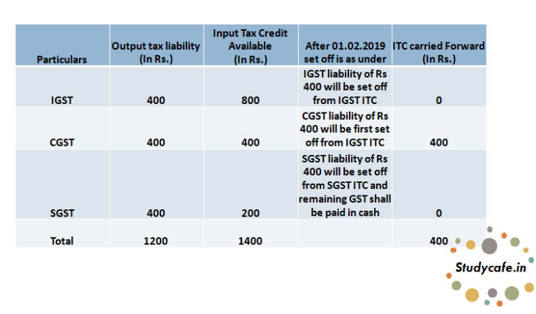 GST Input Tax Credit Setting off Rules changed from 1st February 2019