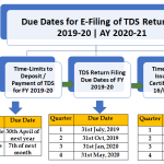 Due Dates for E-Filing of TDS/TCS Return FY 2019-20 | AY 2020-21