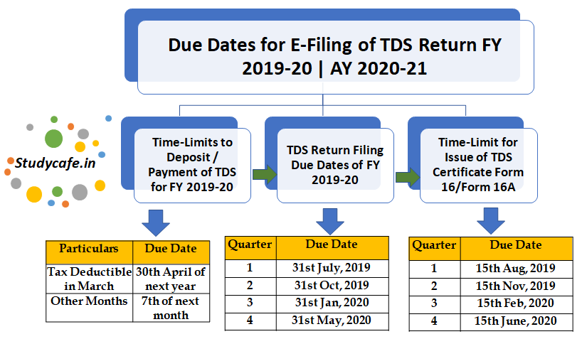 New Tax Return Due Dates 2019 Due Dates for E Filing of TDS/TCS Return FY 2019 20 | AY 2020 21