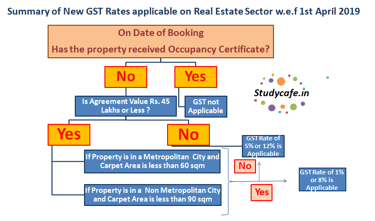 Summary of New GST Rates applicable on Real Estate Sector