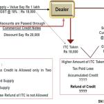 Sales Promotion Schemes/ Trade Discounts under GST