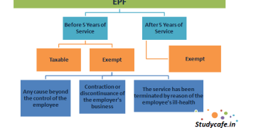 Income Tax implication of withdrawing money from EPF