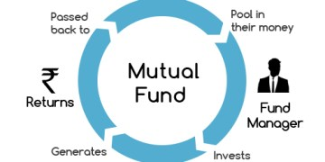 Taxation of Mutual Funds By CA Balwant Jain