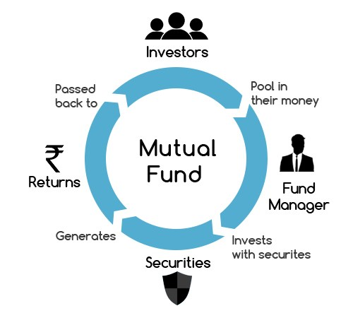 Taxation of Mutual Funds CA By Balwant Jain