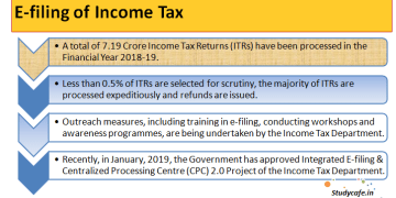 E-filing of Income Tax