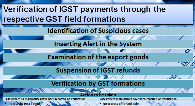 Verification of IGST payments through the respective GST field formations