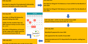 Due Date Compliance Calender July 2019 | GST Due Date Calender July 2019