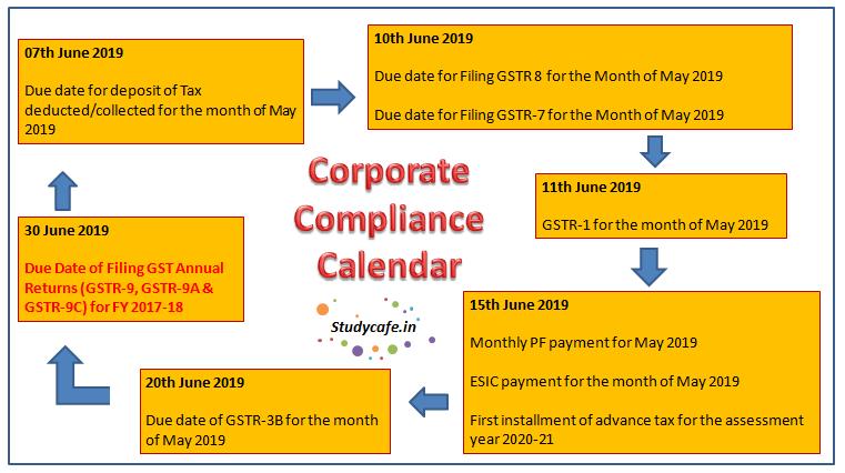 Due Date Compliance Calender June 2019   GST Due Date Calender June 2019